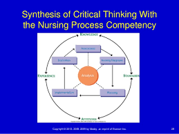 Critical Thinking Skills in Nursing Management