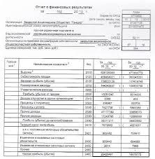 Оценка финансового состояния предприятия на примере ЗАО Тандер  Отчет о финансовых результатах ЗАО Тандер за 2013 год