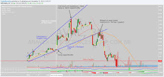 Broadening Pattern Charts Ascending Broadening Wedge Chart Patterns