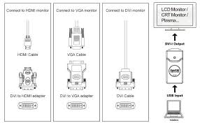 hdmi usb to hdmi dvi d or vga converter windows or apple mac dvi i to hdmi connector usb to vga dvi d hdmi converter installation diagram jpg
