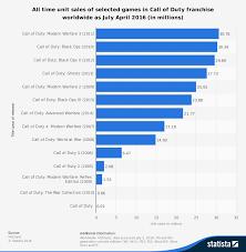 Call Of Duty Dying Shocking Statistics Revealed Techanimate