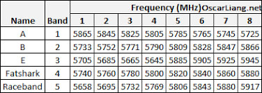 Fpv Frequency Chart Managing 5 8ghz Vtx Channel In Fpv Race Oscar Liang