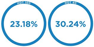 Yearly Hot 100 Market Breakdown Warner Music Australia