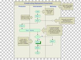 Deployment Flowchart Business Process Swim Lane Project