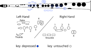 43 Specific Soprano Saxophone Fingering Chart