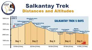 Inca Trail Elevation Chart Salkantay Altitude
