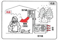 「エアコン冷暖房仕組み」の画像検索結果