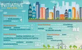 Smart Buildings Smart Buildings Initiative Greener Federal Buildings How The