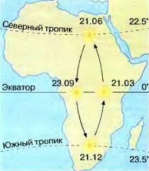 Особенности климата Африки Циркуляция воздуха над континентом и  Рис 58 Положение солнца над материком