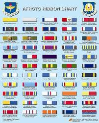 Us Air Force Medals And Ribbons Chart Afrotc Ribbon Chart Air Force Reserve Civil Air Patrol