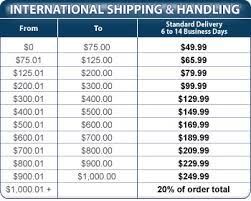 International Shipping Chart Frequently Asked Questions Uniform Advantage
