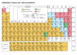 File:Periodic Table of the Elements svg.svg - Wikimedia Commons