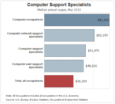 What Does A Computer Network Support Specialist Do