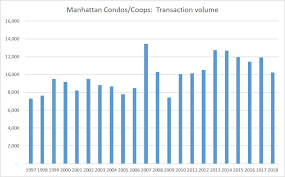 New York Housing Prices Chart New York Flat Trends