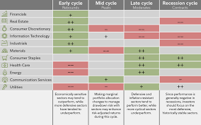 Cyclical Investing And Trading Chart The Business Cycle Equity Sector Investing Fidelity