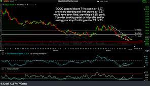 Qqq Live Chart Sqqq Chart Great Predictors Of The Future