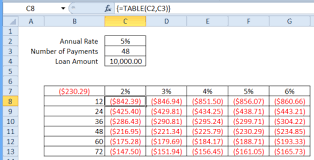 How To Use Excel Data Tables
