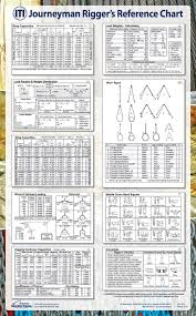 Web Sling Capacity Chart Pin On Rigging Posters Decals