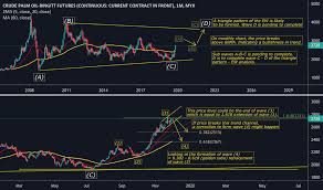 Cpo Future Price Chart Fcpo1 Charts And Quotes Tradingview