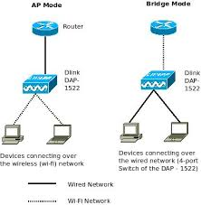 similiar wireless bridge diagram keywords 1522 extreme dual band wireless n bridge access point excitingip net