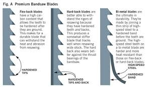 Bandsaw Blade Speed Chart For Wood Premium Resaw Bandsaw Blades Popular Woodworking Magazine