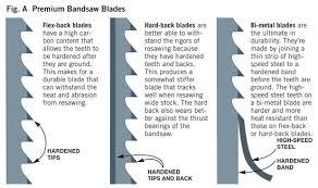 Bandsaw Blade Selection Chart Premium Resaw Bandsaw Blades Popular Woodworking Magazine