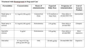 Vetoryl Dosing Chart Insights Into Veterinary Endocrinology How Do We Make