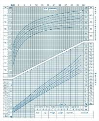 Who Baby Growth Chart Free Baby Growth Chart Week By After Birth Newborn Development