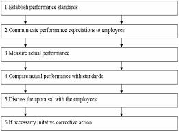 resume top best homework proofreading websites au old methods of performance appraisal traits approach evaluerate evaluation system essay method performance management