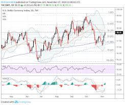 Us Dollar Price Volatility Report Usd Jpy Aud Usd Usd Cad