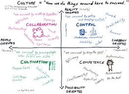 how to make your culture work schneider com schneider culture model