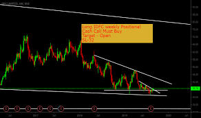 Idfc Stock Price And Chart Nse Idfc Tradingview India