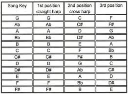 Harmonica To Guitar Key Chart 42 Precise Blues Harp Cross Key Chart