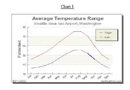 Seattle Temperature Chart Forecasting For Western Eastern Washington