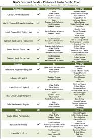 Nans Gourmet Foods Updated Pasta Combination Chart
