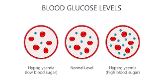 Blood Sugar Levels For Hyperglycemia Chart Diabetes And Hyperglycemia Hyperglycemia Symptoms And Causes