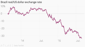 Brazil Real Currency Chart Usd To Brazil Real Currency Exchange Rates