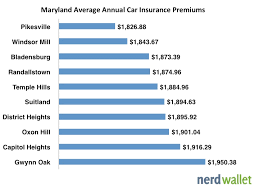 Full Coverage Insurance Quotes Fascinating Average Car Insurance In Maryland NerdWallet