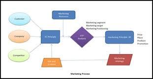 Animated Video Maker Mac Marketing Process Flow Chart
