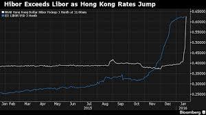 Hibor Tops Libor As Hong Kong Capital Outflows Lift Rates
