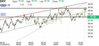 Us Dollar Index Live Chart Investing Com Us Dollar Index Dxy Investing Com