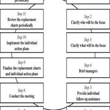A Sample Succession Planning Chart Download Scientific