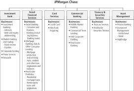 Jp Morgan Chase Organizational Chart E10vk