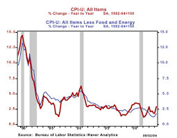 Bank Interest Rates Comparison Chart Education How Would A Change In Inflationary Expectations