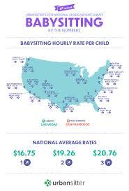 2019 Babysitting Rates Childcare Costs Study Urbansitter