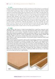Building Interior Designing Material 01