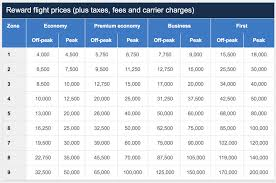 British Airways Miles Chart 41 Unmistakable Ba Redemption Chart