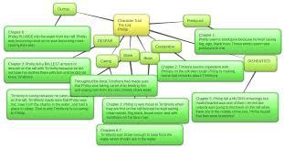 personal traits essay okl mindsprout co personal traits essay