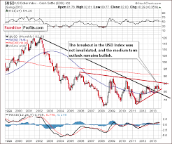 Long Term Stock Charts Free Gold Price In September 2013 Sunshine Profits