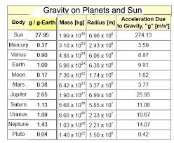 Gravity Chart Gravity And Weight On Sun And Planets My Blog